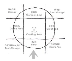 The Gikuyu Nyumba Woman's Abode